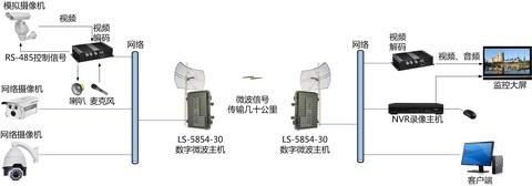 ls-5854数字微波设备 工作频率5725-5850mhz,传输带宽达到20-30mbps,1