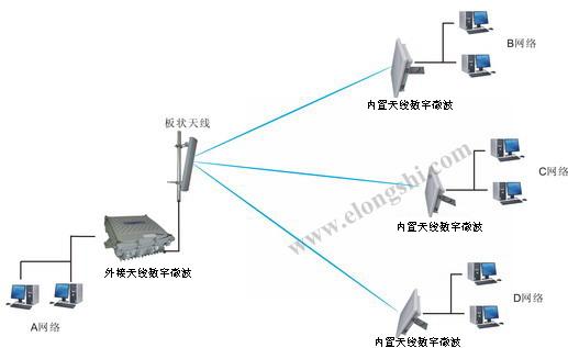 监控设备_供应无线-高增益天线数字微波设备
