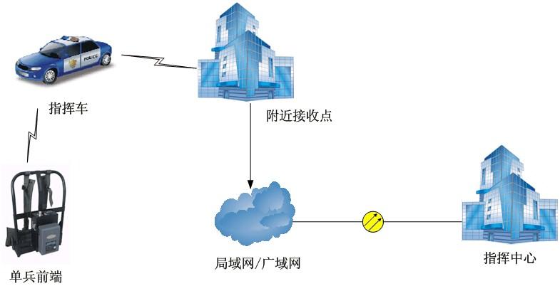 LS2000DB三防单兵高清无线图像传输系统应用案例