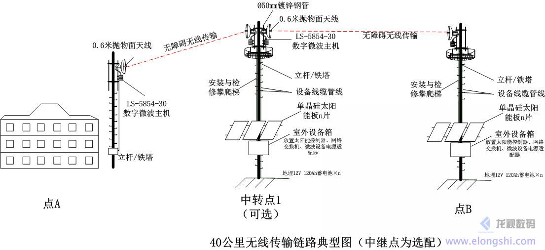 深圳安视源远距离无线微波传输系统链路典型图(中继点为选配)
