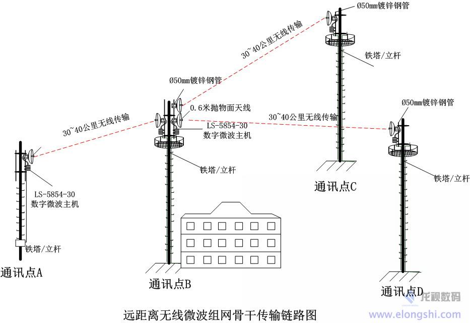 外接网格天线微波无线传输