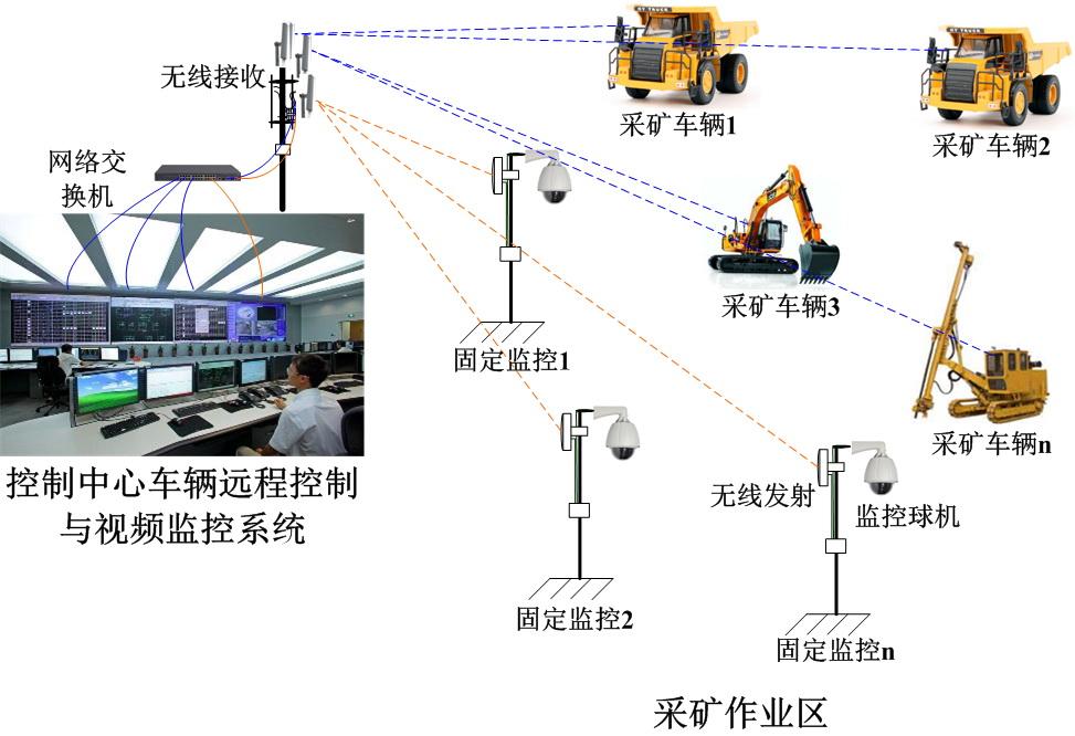 河南洛钼集团无人矿山系统无线微波传输链路图