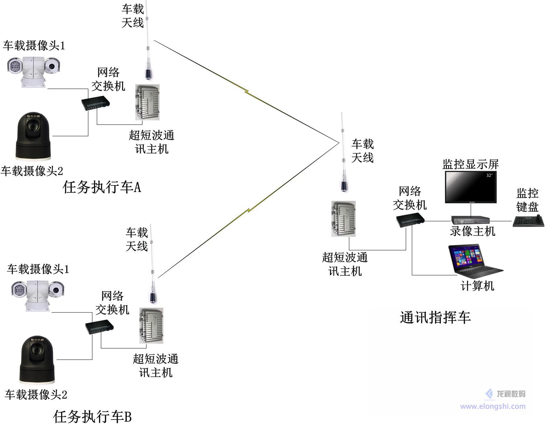 车载/船载以太网数据传输系统