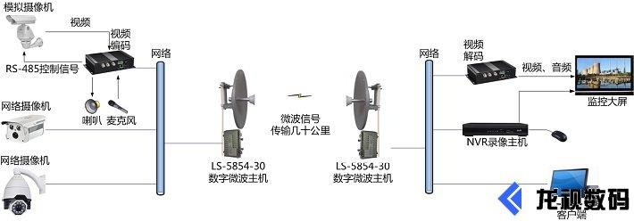 远距离企业级数字无线微波LS-5854-30