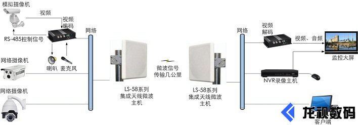 工业级专业集成天线数字微波传输设备