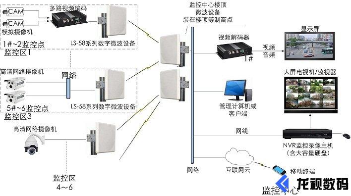 工业级无线微波设备传输应用图