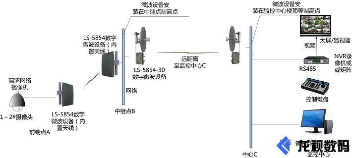 无线微波传输系统应用图