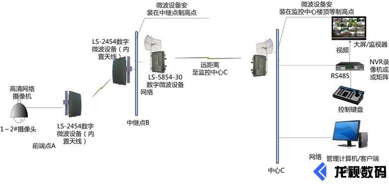 无线监控微波传输