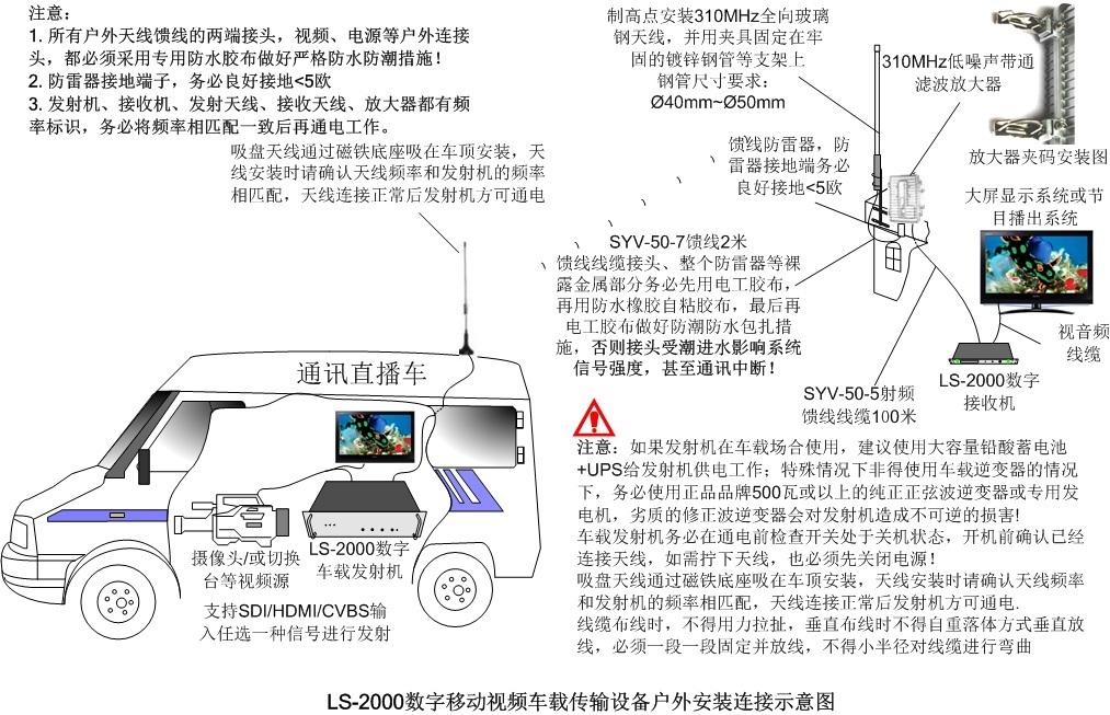 车载无线视频传输体系发射机图