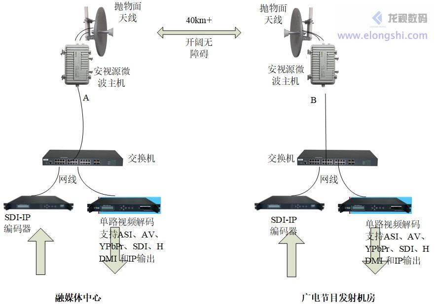 远距离企业级数字无线微波广电视频传输应用