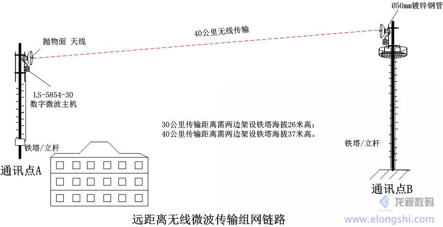 远距离企业级数字无线微波远距离组网应用LS-5854-30