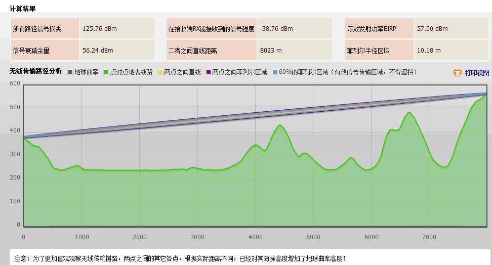 深圳安视源在线地形分析和链路仿真计算工具计算案例2